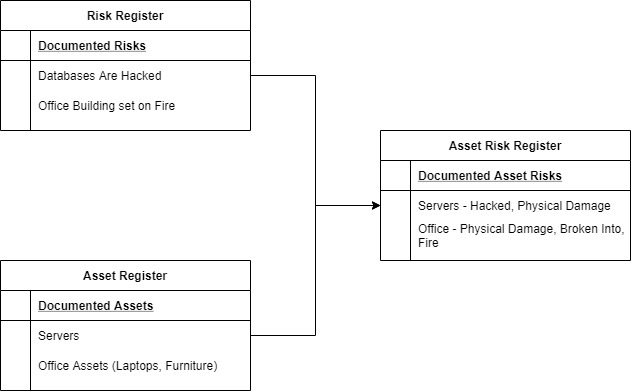 Asset Risk Register Components